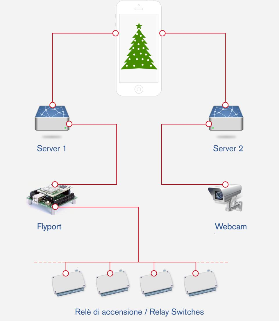 The Christmas Spirit Now Boarding From Everywhere Their Diagrams Are Also Same For Reasons Like Above Switches Creating Engagement With Public Via A Dedicated Facebook App Users Able To Receive Notifications Directly On Personal Profile Pages As Well